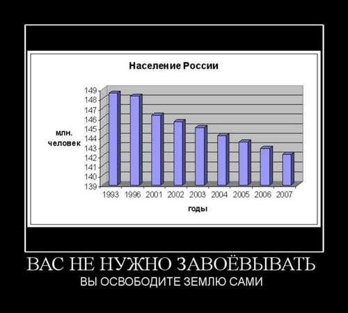График увеличения смертности в России