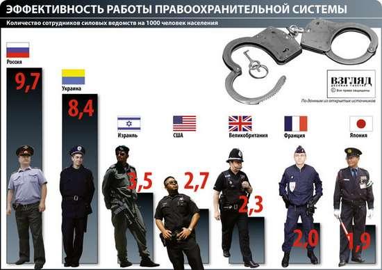 Эффективность работы правоохранительной системы и количество полицейских в семи разных странах