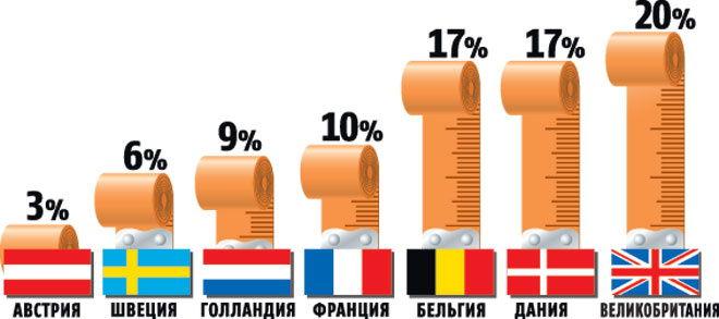 Грудной рейтинг стран