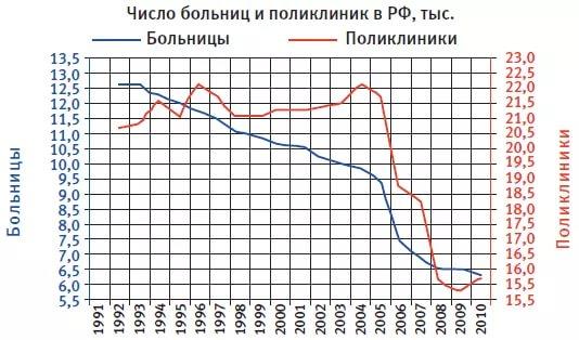 График уничтожения российской медицины