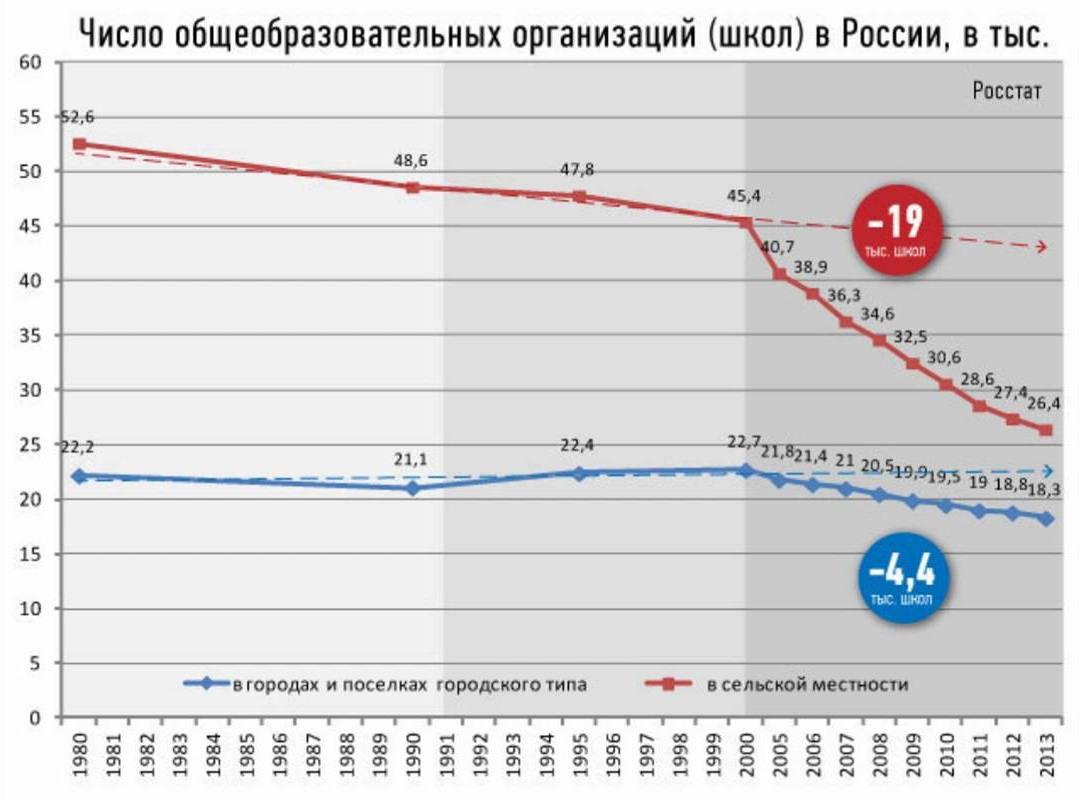 График уничтожения российского образования